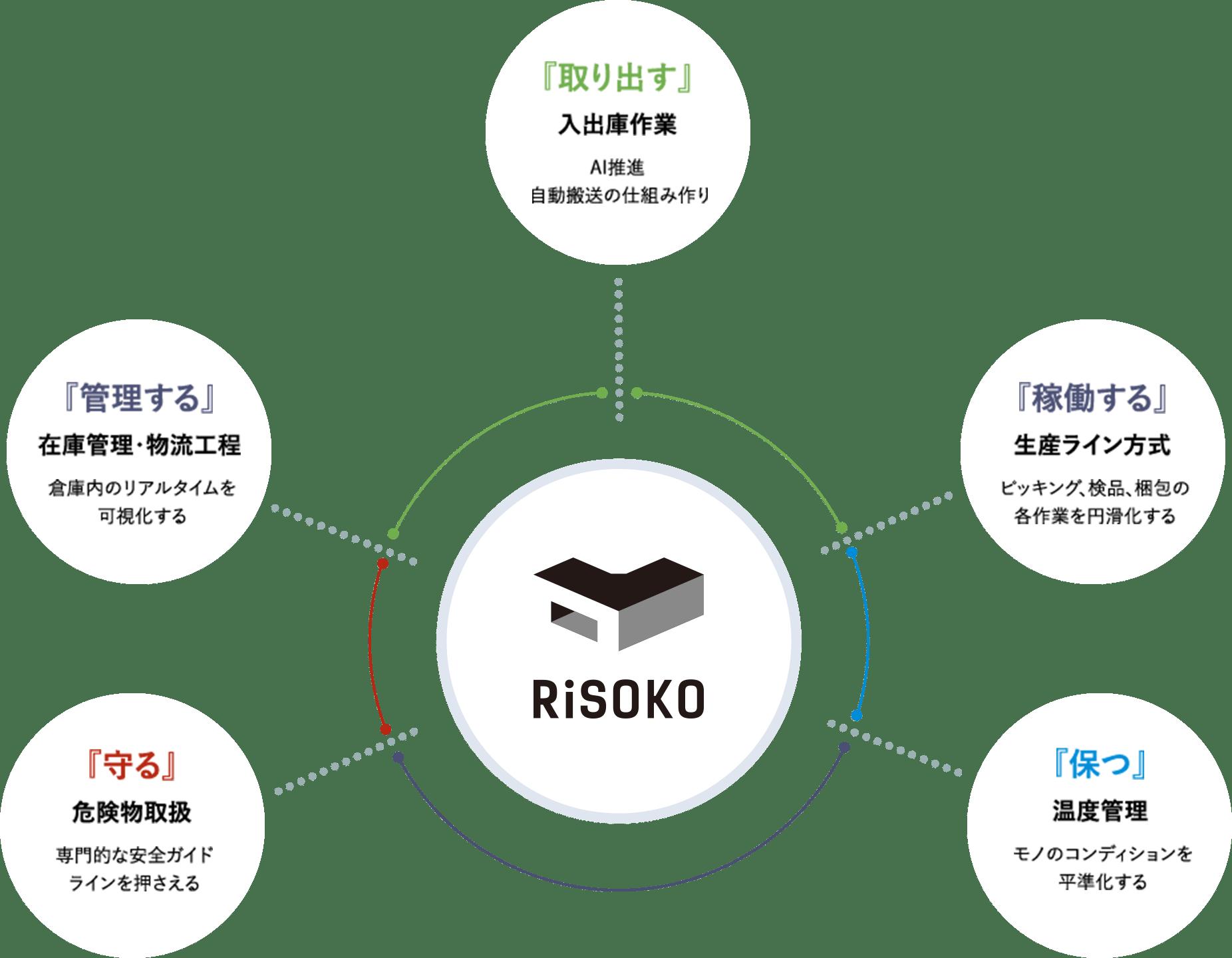 倉庫を知る RiSOKOの考え方