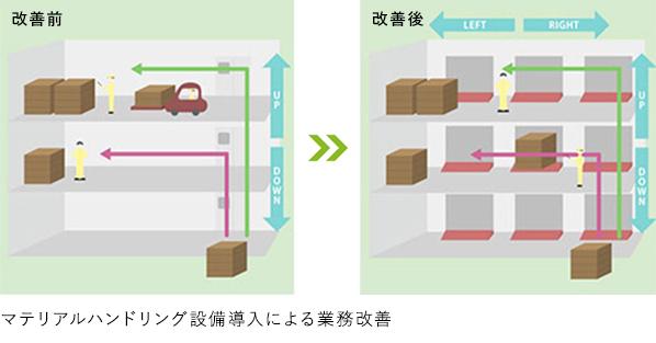 自動倉庫を搬送設備として利用する事例